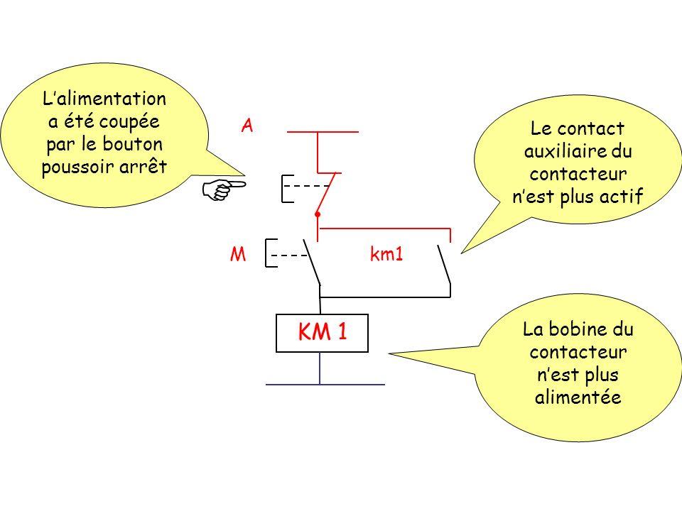 A Mkm1 KM 1 Le contact auxiliaire du contacteur nest plus actif La bobine du contacteur nest plus alimentée Lalimentation a été coupée par le bouton p