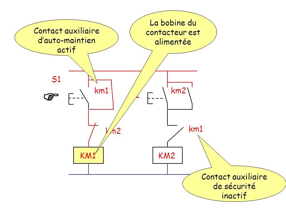 S2 S1 km2km1 km2 KM1KM2 Contact auxiliaire dauto-maintien actif La bobine du contacteur est alimentée Contact auxiliaire de sécurité inactif