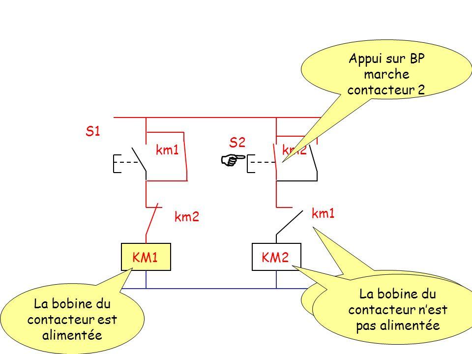 S2 S1 km2km1 km2 KM1KM2 Appui sur BP marche contacteur 2 La bobine du contacteur est alimentée Contact auxiliaire dauto-maintien inactif La bobine du