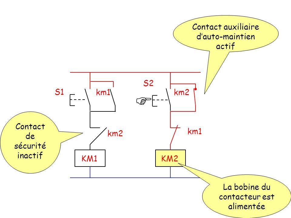 S2 S1 km2km1 km2 KM1KM2 La bobine du contacteur est alimentée Contact de sécurité inactif Contact auxiliaire dauto-maintien actif