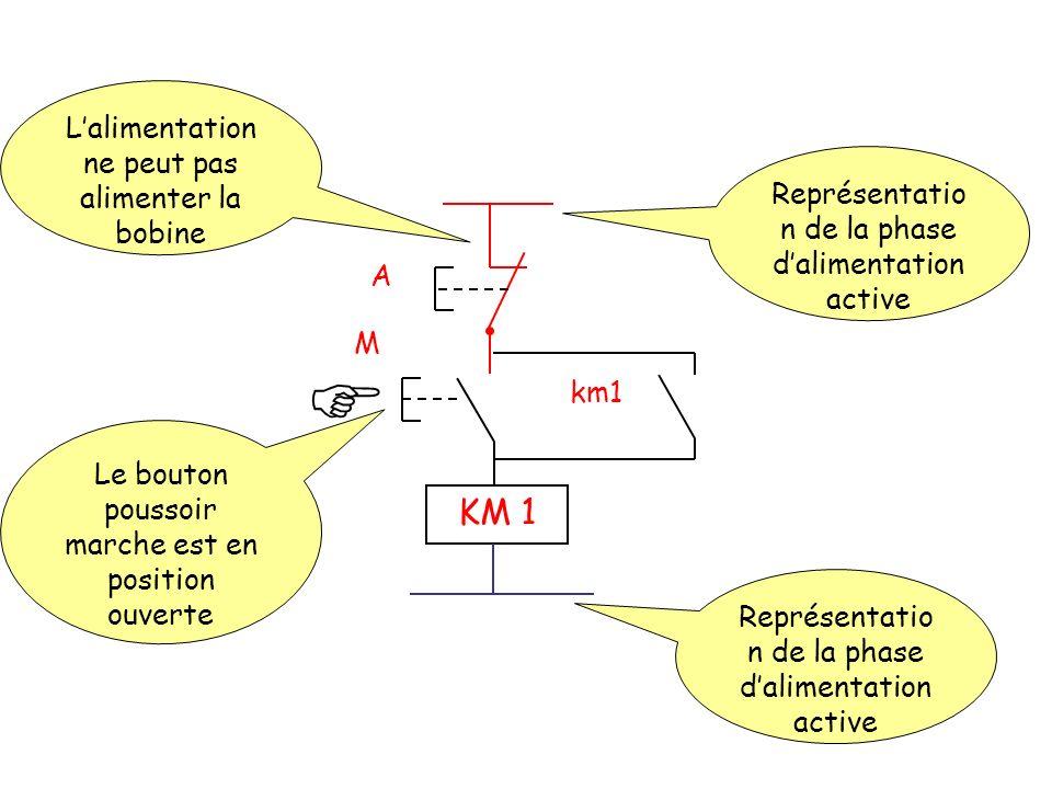 A M km1 KM 1 Représentatio n de la phase dalimentation active Lalimentation ne peut pas alimenter la bobine Le bouton poussoir marche est en position