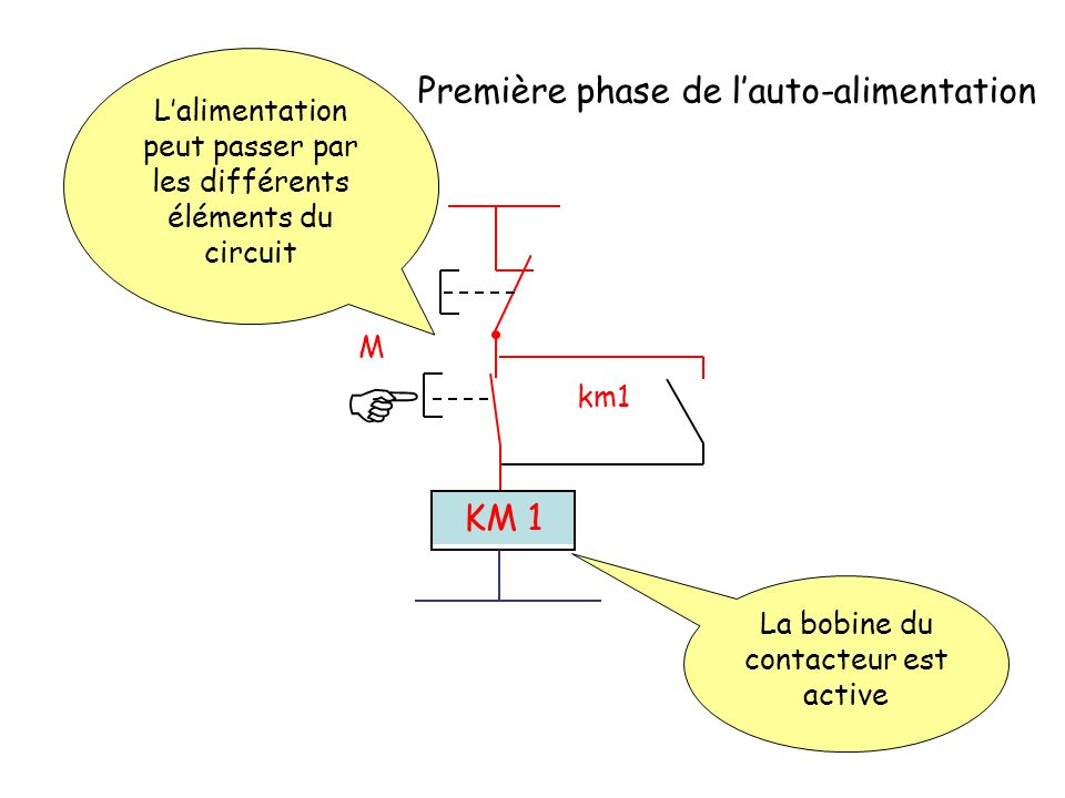 A M km1 KM 1 La bobine du contacteur est active Lalimentation peut passer par les différents éléments du circuit Première phase de lauto-alimentation