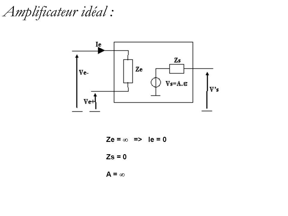 Amplificateur réel : Ze = 10 9 => Ie 0 Zs = Quelques ohms A = 10 5