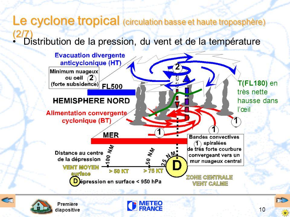 Première diapositive 9 Le cyclone tropical (1/7) 300NM 50NM H.N. 25NM Organisation typique dilution nuageuse par insertion dair sec Mur nuageux pluies