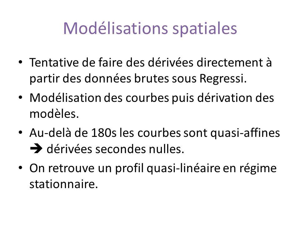 Modélisations spatiales Tentative de faire des dérivées directement à partir des données brutes sous Regressi. Modélisation des courbes puis dérivatio