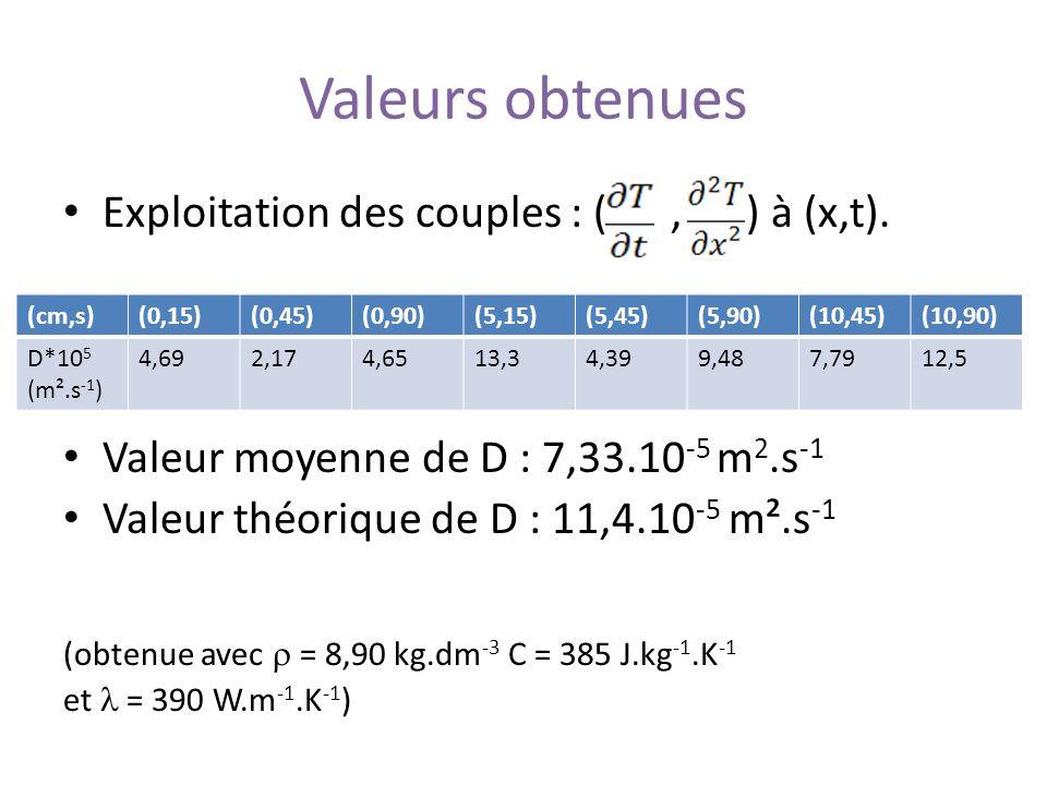 Valeurs obtenues Exploitation des couples : (, ) à (x,t). Valeur moyenne de D : 7,33.10 -5 m 2.s -1 Valeur théorique de D : 11,4.10 -5 m².s -1 (obtenu