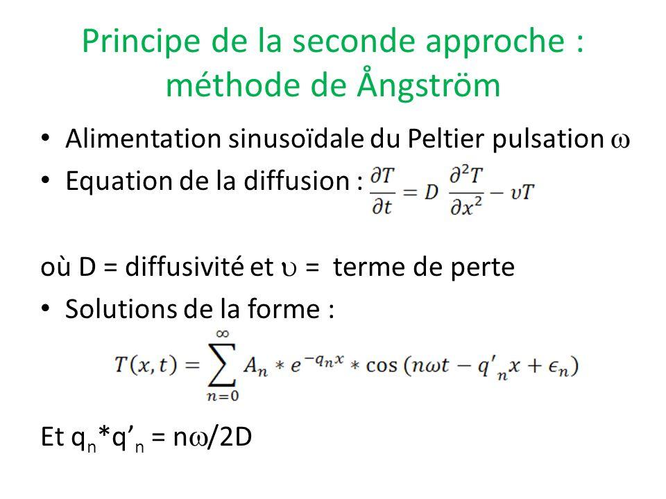 Principe de la seconde approche : méthode de Ångström Alimentation sinusoïdale du Peltier pulsation Equation de la diffusion : où D = diffusivité et =