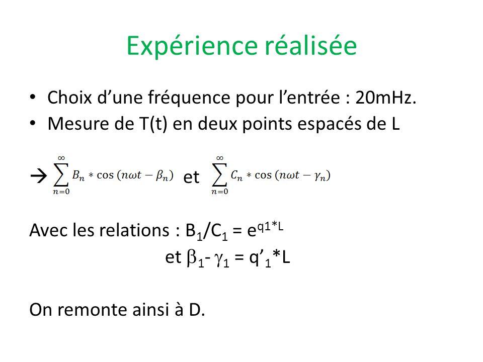 Expérience réalisée Choix dune fréquence pour lentrée : 20mHz. Mesure de T(t) en deux points espacés de L et Avec les relations : B 1 /C 1 = e q1*L et