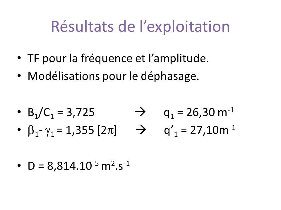 Résultats de lexploitation TF pour la fréquence et lamplitude. Modélisations pour le déphasage. B 1 /C 1 = 3,725 q 1 = 26,30 m -1 1 - 1 = 1,355 [2 ] q