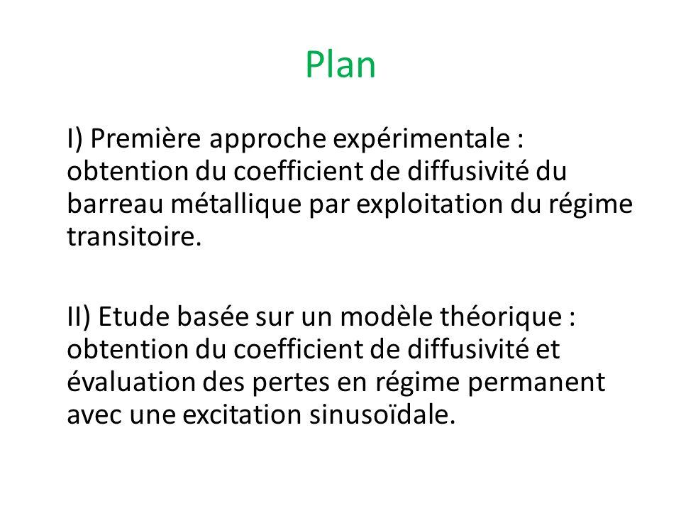 Plan I) Première approche expérimentale : obtention du coefficient de diffusivité du barreau métallique par exploitation du régime transitoire. II) Et