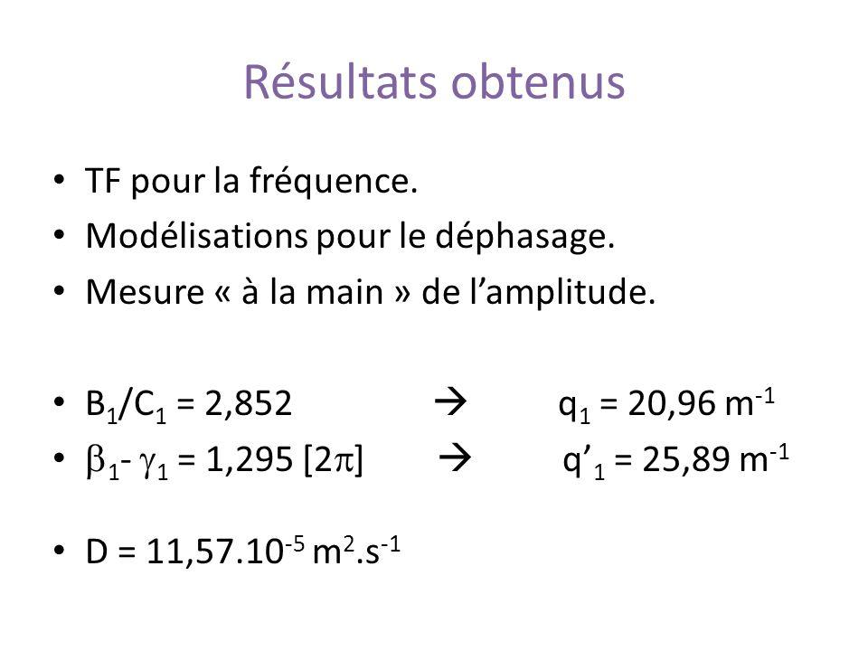 Résultats obtenus TF pour la fréquence. Modélisations pour le déphasage. Mesure « à la main » de lamplitude. B 1 /C 1 = 2,852 q 1 = 20,96 m -1 1 - 1 =