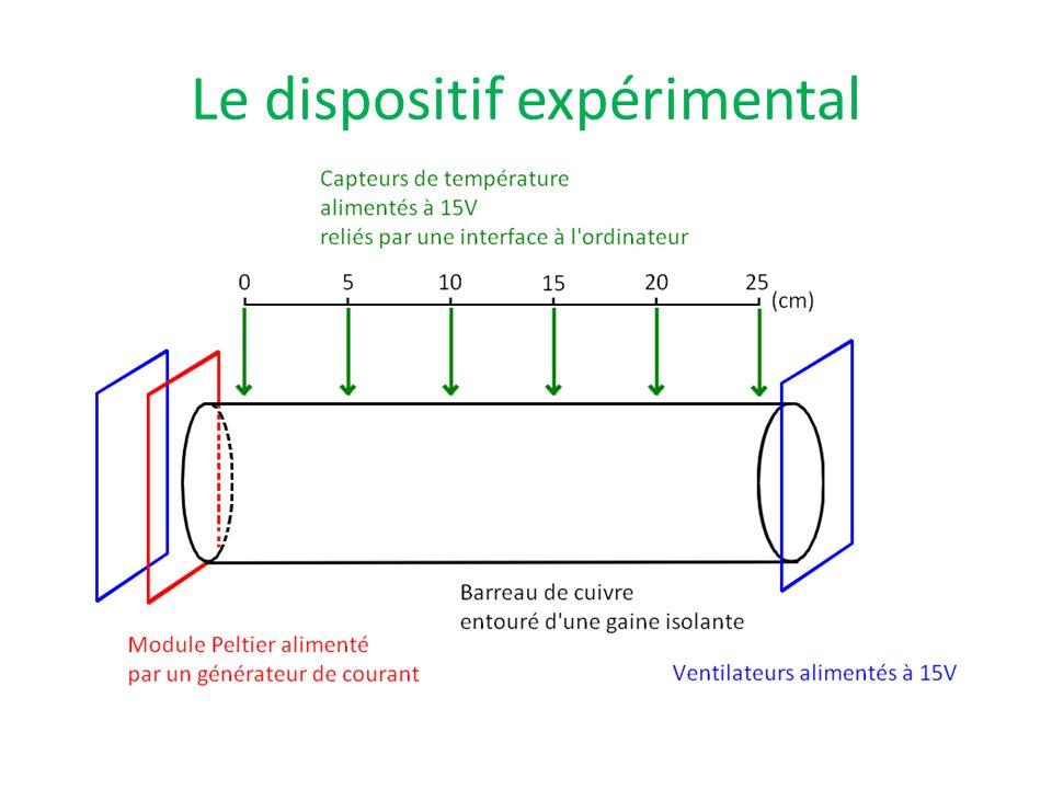 Le dispositif expérimental