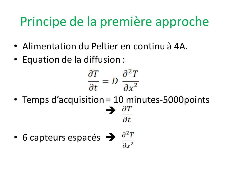 Principe de la première approche Alimentation du Peltier en continu à 4A. Equation de la diffusion : Temps dacquisition = 10 minutes-5000points 6 capt
