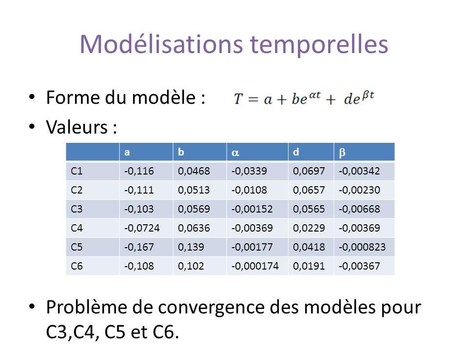 Modélisations temporelles Forme du modèle : Valeurs : Problème de convergence des modèles pour C3,C4, C5 et C6. ab d C1-0,1160,0468-0,03390,0697-0,003