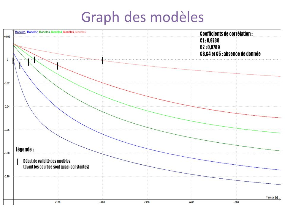 Graph des modèles