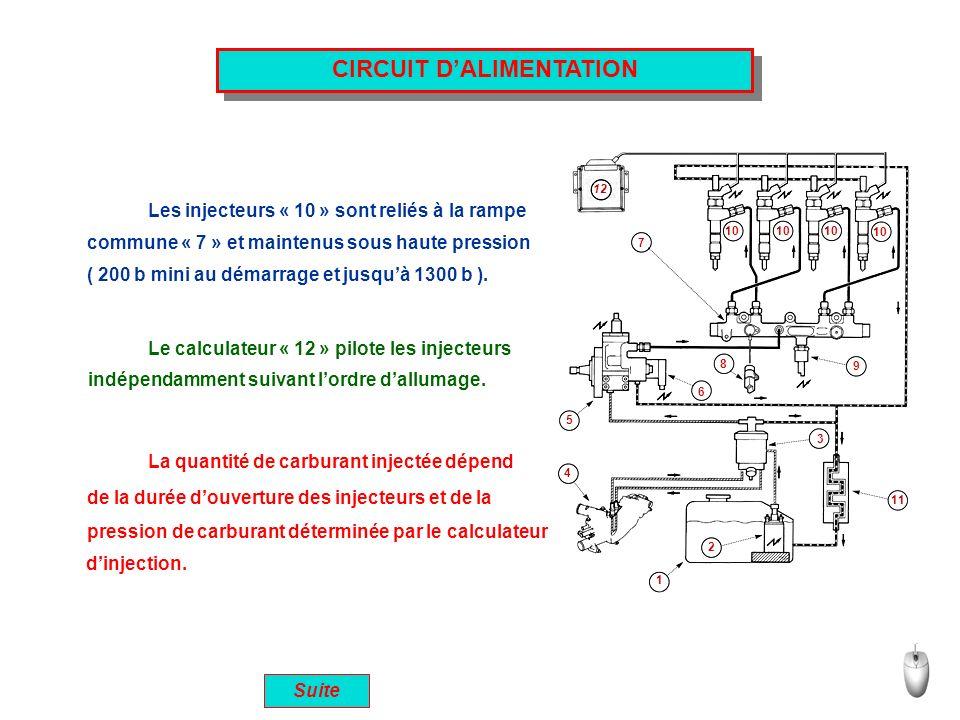 CIRCUIT DALIMENTATION Suite Les injecteurs « 10 » sont reliés à la rampe commune « 7 » et maintenus sous haute pression ( 200 b mini au démarrage et j