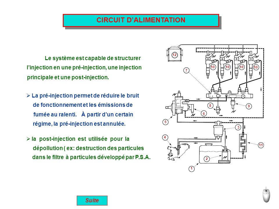 CIRCUIT DALIMENTATION 1 2 3 4 5 6 7 8 9 10 11 12 Le système est capable de structurer linjection en une pré-injection, une injection principale et une post-injection.