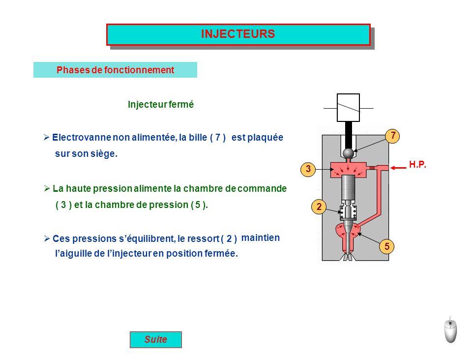 Suite INJECTEURS Phases de fonctionnement Injecteur fermé Electrovanne non alimentée, la bille ( 7 ) sur son siège. La haute pression alimente la cham