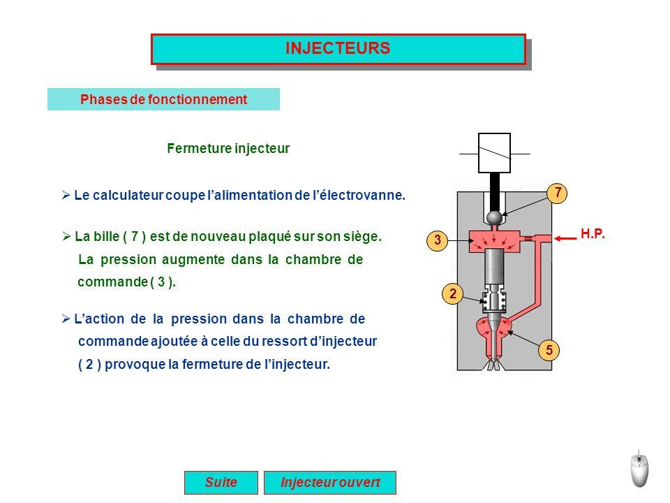INJECTEURS Phases de fonctionnement Suite Fermeture injecteur Le calculateur coupe lalimentation de lélectrovanne. La bille ( 7 ) est de nouveau plaqu