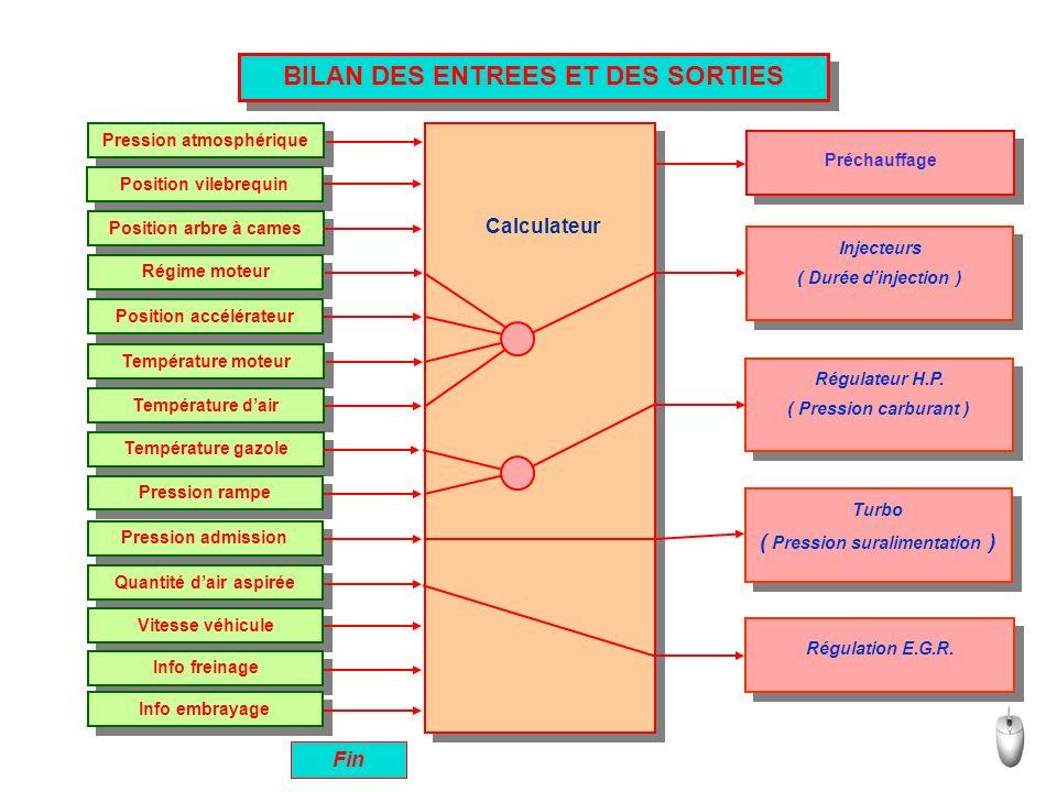 BILAN DES ENTREES ET DES SORTIES Fin Préchauffage Injecteurs ( Durée dinjection ) Injecteurs ( Durée dinjection ) Régulateur H.P. ( Pression carburant