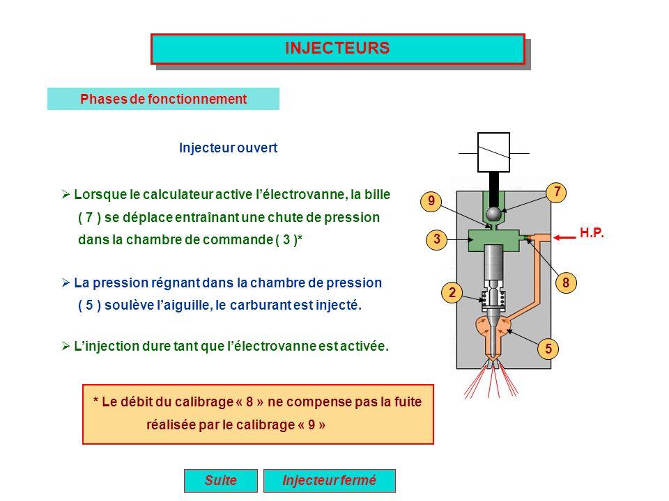 INJECTEURS Phases de fonctionnement Injecteur ouvert Lorsque le calculateur active lélectrovanne, la bille ( 7 ) se déplace entraînant une chute de pr