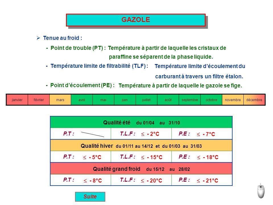 Qualité grand froid du 15/12 au 28/02 Qualité hiver du 01/11 au 14/12 et du 01/03 au 31/03 Qualité été du 01/04 au 31/10 GAZOLE Tenue au froid : - Poi