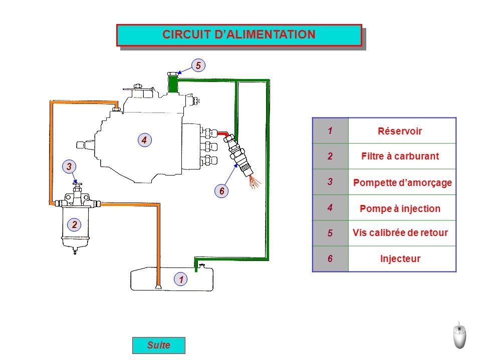 CIRCUIT DALIMENTATION 1 2 3 4 5 6 1 2 3 4 5 6 Réservoir Injecteur Vis calibrée de retour Pompe à injection Pompette damorçage Filtre à carburant Suite