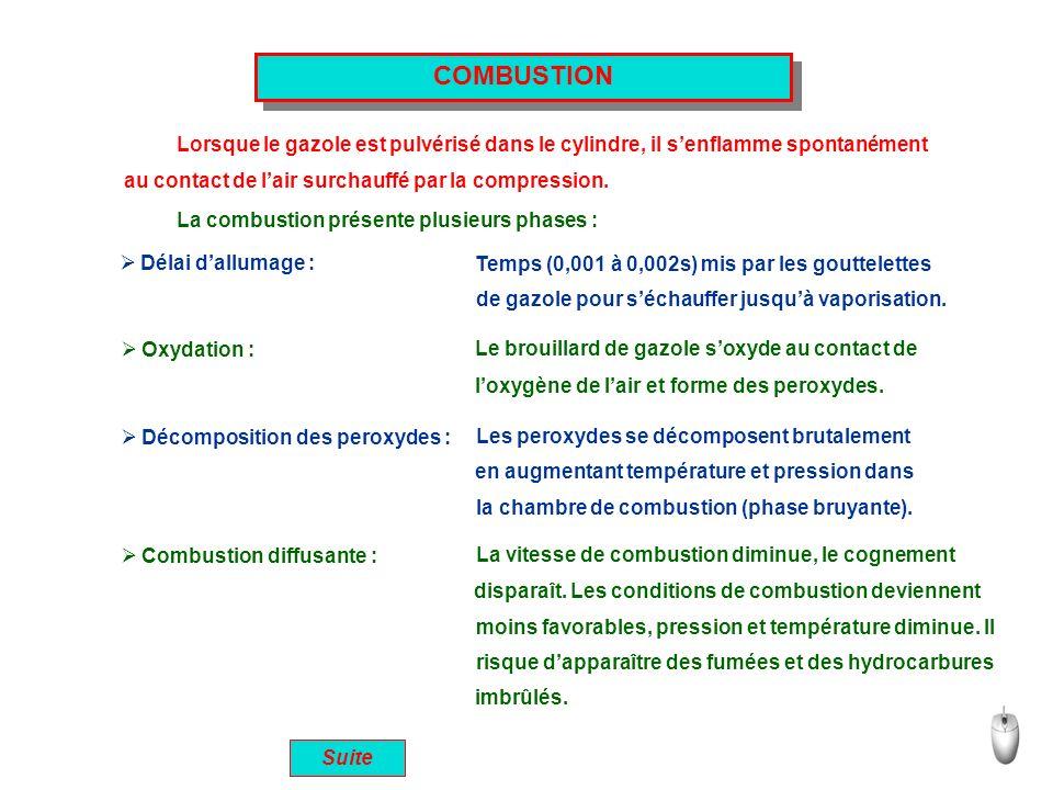 COMBUSTION Lorsque le gazole est pulvérisé dans le cylindre, il senflamme spontanément La combustion présente plusieurs phases : Délai dallumage : Tem