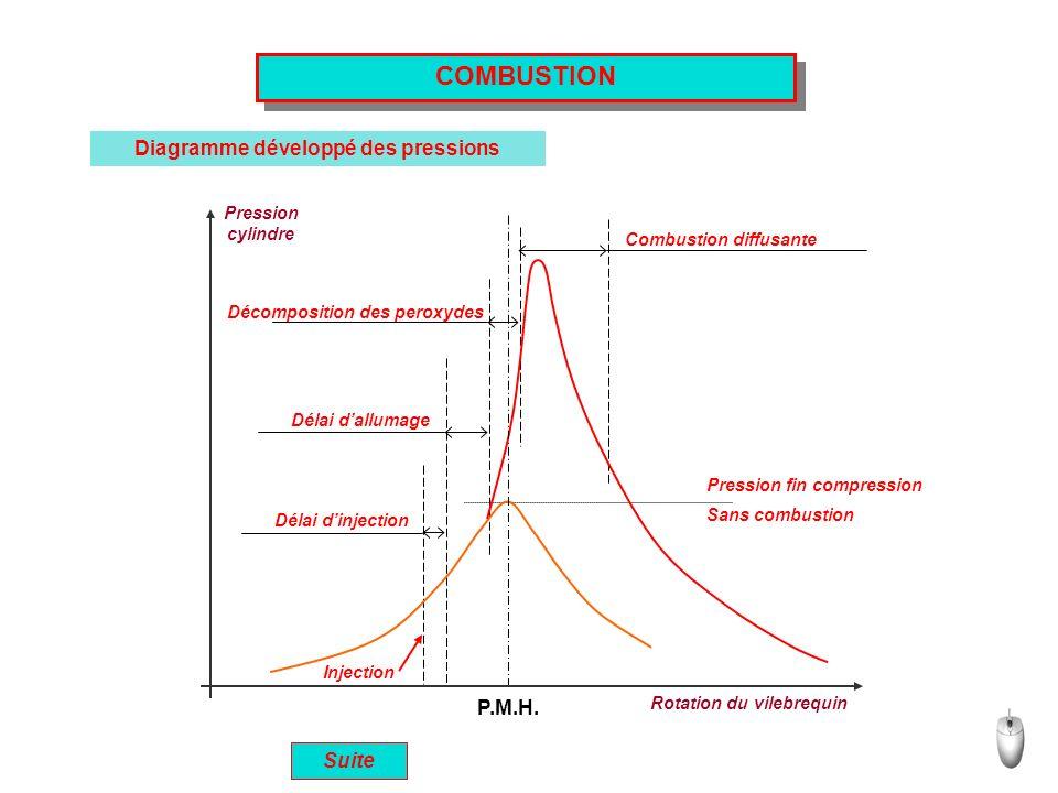 COMBUSTION Diagramme développé des pressions P.M.H. Pression cylindre Rotation du vilebrequin Délai dinjection Délai dallumage Décomposition des perox