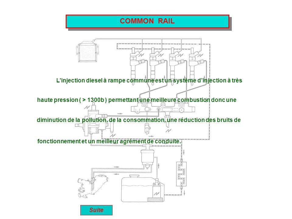 COMMON RAIL Linjection diesel à rampe commune est un système dinjection à très Suite haute pression ( > 1300b ) permettant une meilleure combustion do