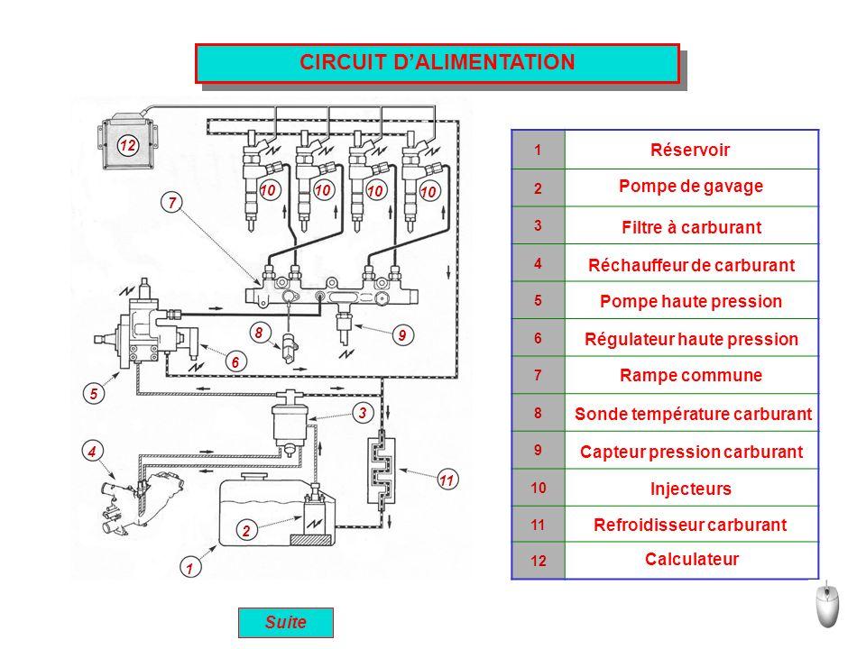 CIRCUIT DALIMENTATION 1 2 3 4 5 6 7 8 9 10 11 1 2 3 4 5 6 7 8 9 10 11 12 Réservoir Pompe de gavage Filtre à carburant Réchauffeur de carburant Pompe h