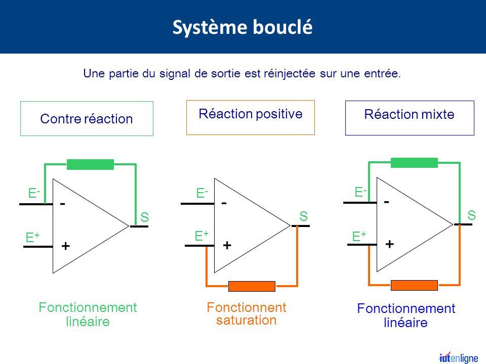 Contre réaction E+E+ E-E- S - + Fonctionnement linéaire Réaction positive E+E+ E-E- S - + Fonctionnent saturation Réaction mixte E+E+ E-E- S - + Fonct