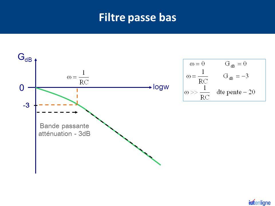 G dB 0 logw -3 Bande passante atténuation - 3dB Filtre passe bas