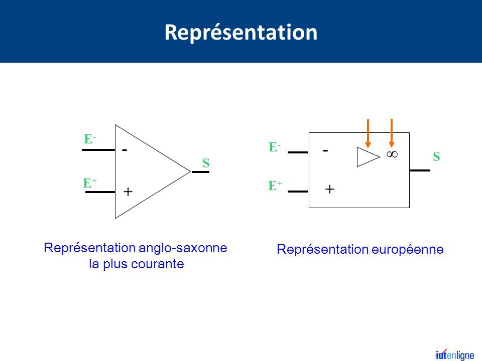 E+E+ E-E- S - + E - entrée inverseuse S sortie uE+uE+ E + entrée non inverseuse uE-uE- E - entrée inverseuse E + entrée non inverseuse Alim +V CC Alim -V CC 5 bornes uSuS S sortie non représentées sur le schéma alimentation stabilisée 2 bornes Alimentation 2 Entrées 1 Sortie Généralement V CC = +15V -V CC =-15V Branchement