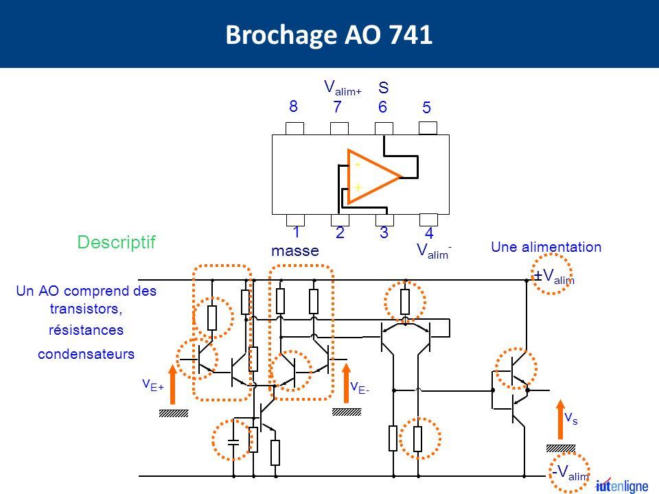 Cest un amplificateur différentiel Il amplifie la différence des signaux dentrée usus u E+ - u E- +e -e-e U max u min Il ne peut amplifier que des différences de tensions très faibles en boucle ouverte Nécessité dune contre réaction Une boucle de contre réaction assure automatiquement un fonctionnement linéaire de lA.O A d gain différentiel en boucle ouverte Ad 10 5 E+E+ E-E- S - + Système bouclé contre réaction E+E+ E-E- S - + Système bouclé réaction positive E+E+ E-E- S - + Système bouclé contre réaction E+E+ E-E- S - + Système boucle ouverte Caractéristiques