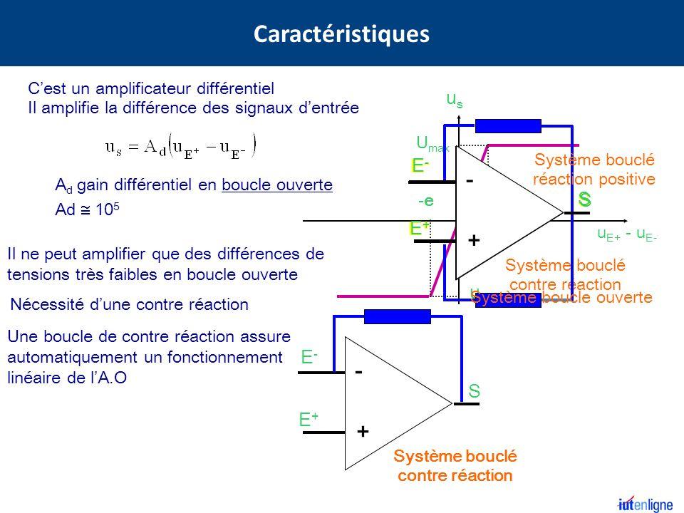 Un Amplificateur Différentiel à : courant continu grand gain en boucle ouverte (10 4 à 10 5 ) le gain dépend de la fréquence grande impédance dentrée (Z e = 10 8 W à 10 12 W) impédance de sortie faible (Z s qques dizaines dOhms) large bande passante débutant aux très basses fréquences le bruit de fond et les dérives sont maintenus faibles par contre-réaction courant dentrée très faible (10 -10 A) uSuS S - + uE+uE+ uE-uE- A (u E+ - u E- ) ZeZe i+i+ i-i- ZsZs 10 5 Amplificateur opérationnel réel