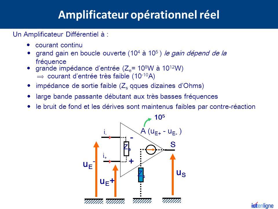 uSuS S - + uE+uE+ uE-uE- A (u E+ - u E- ) ZeZe i+i+ i-i- ZeZe i+i+ i-i- i+i+ i-i- i+i+ i-i- uSuS S - + uE+uE+ uE-uE- ZeZe ZsZs L AO idéal est un modèle qui permet dinterpréter les propriétés du montage Z s = qques dizaines Ohms i+i+ i-i- uSuS S - + uE+uE+ uE-uE- A (u E+ - u E- ) ZeZe ZsZs i + =i - = 10 -10 A Z e = 10 8 W à 10 12 W A d = 10 5 Z s = 0 A d = Z e = i + =i - = 0 = A (u E+ -u E- ) u E+ = u E - =0 fini 0 A.O.