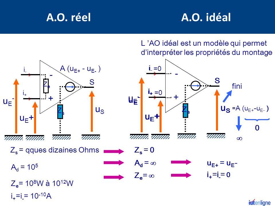 La tension de sortie est proche de la tension d alimentation U sortie < U alim uE+uE+ uE-uE- uSuS S - + i+i+ i-i- 1 e loi 2 e loi 3 e loi i + = i - = 0 V E+ = V E- Résumé A.O.
