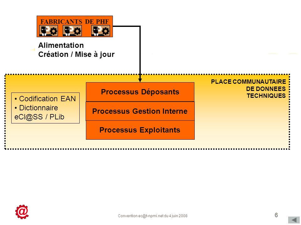 Convention ec@t-npmi.net du 4 juin 2008 6 PLACE COMMUNAUTAIRE DE DONNEES TECHNIQUES FABRICANTS DE PHF Alimentation Création / Mise à jour Processus Dé