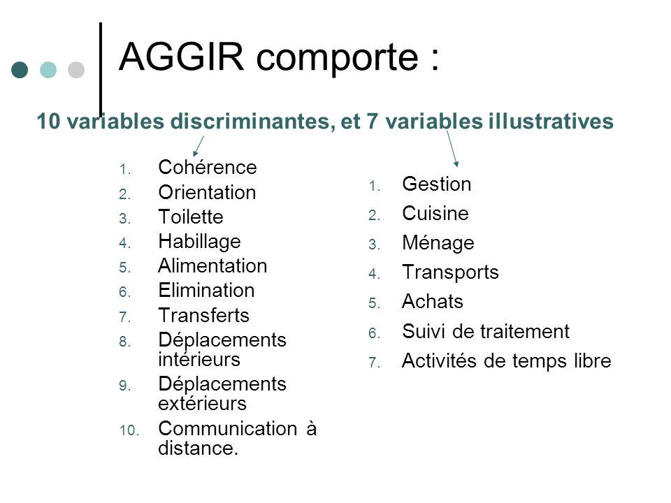 AGGIR comporte : 1. Cohérence 2. Orientation 3. Toilette 4. Habillage 5. Alimentation 6. Elimination 7. Transferts 8. Déplacements intérieurs 9. Dépla