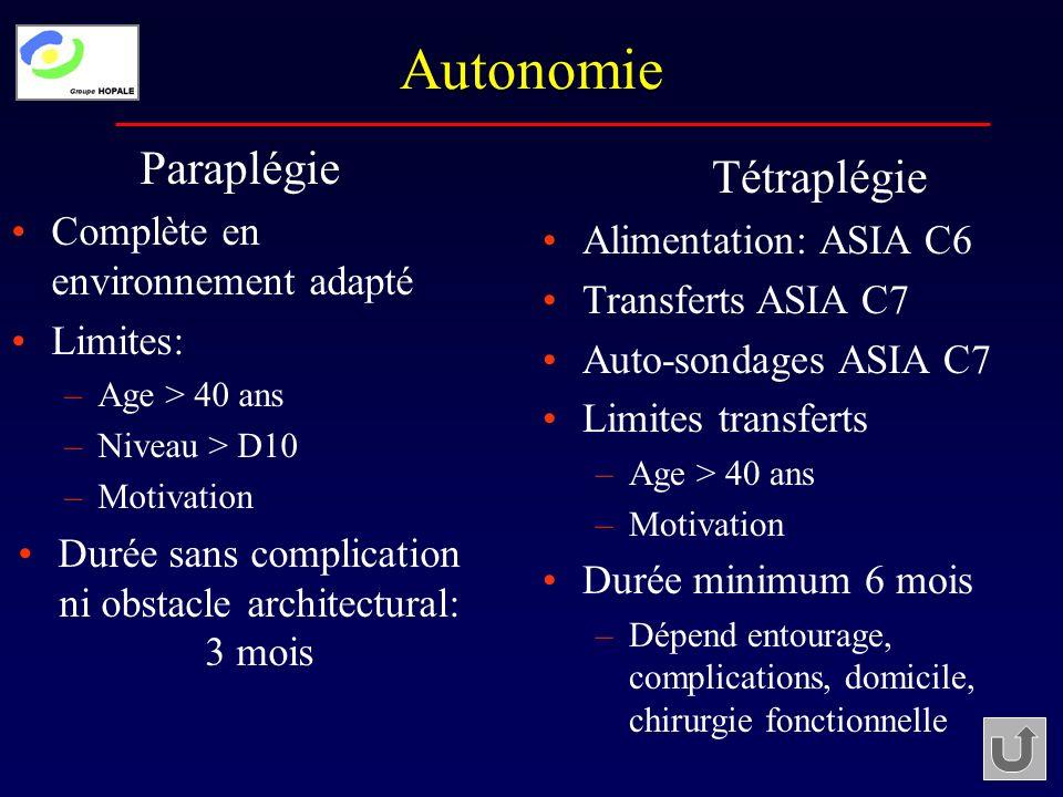 Autonomie Paraplégie Complète en environnement adapté Limites: –Age > 40 ans –Niveau > D10 –Motivation Durée sans complication ni obstacle architectur