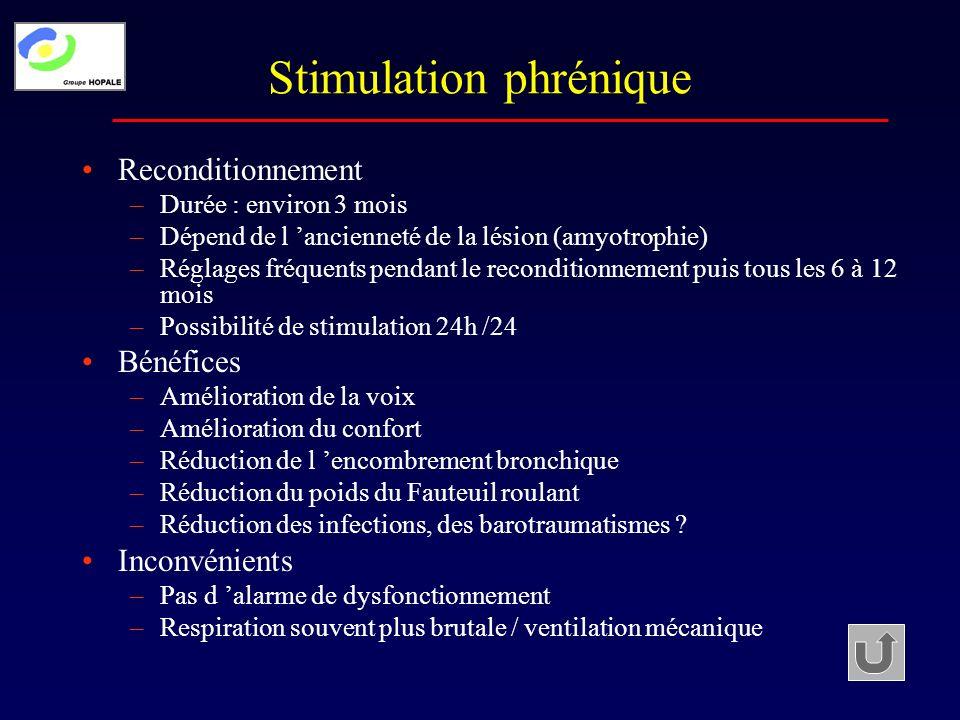 Récupération motrice Récupération spontanée –Aucune technique de kinésithérapie n a prouvé son efficacité –Efficacité prouvé de la kinésithérapie sur la vitesse de récupération (chez l hémiplégique) Gestion des troubles du tonus (spasticité) –Traitement peros: Efficacité variable Efficacité plus nette sur la composante tonique Lésions partielles > lésions complètes –Toxine botulique: mbre sup tétra, vessie, mbre inf si lésion incomplète –Baclofen intrathécal: échec des autres techniques Efficacité majeure sur la composante phasique Limites: traitement tardif.