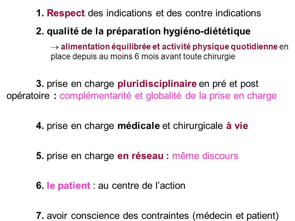 1.Respect des indications et des contre indications 2.