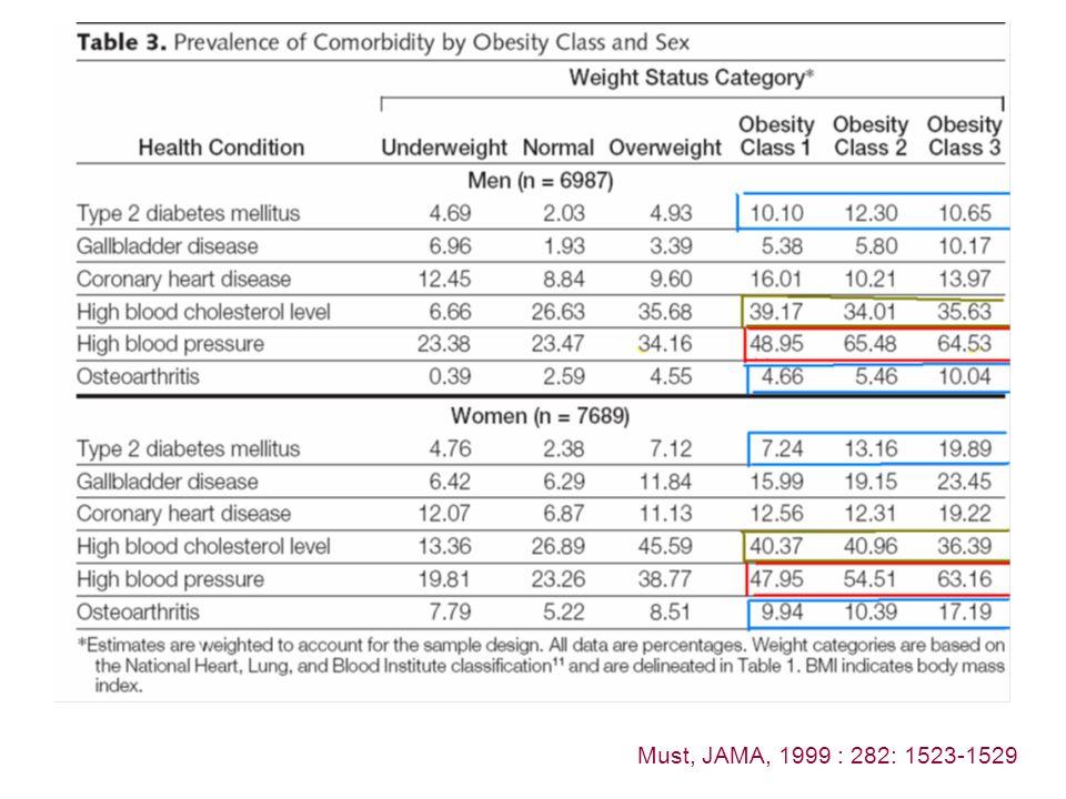 Must, JAMA, 1999 : 282: 1523-1529