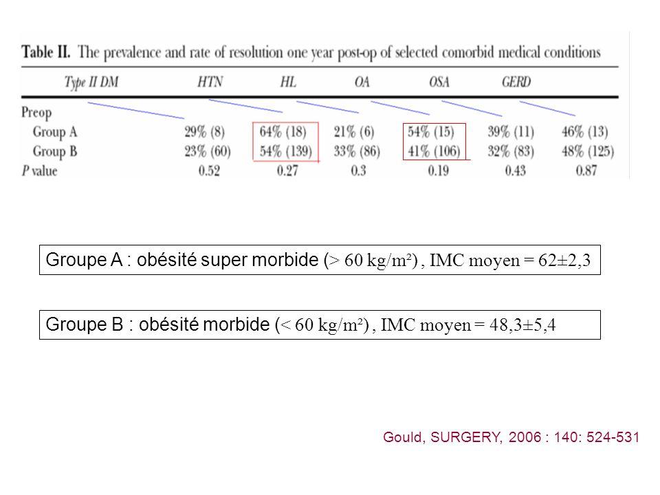 Groupe A : obésité super morbide ( > 60 kg/m²), IMC moyen = 62±2,3 Groupe B : obésité morbide ( < 60 kg/m²), IMC moyen = 48,3±5,4 Gould, SURGERY, 2006 : 140: 524-531