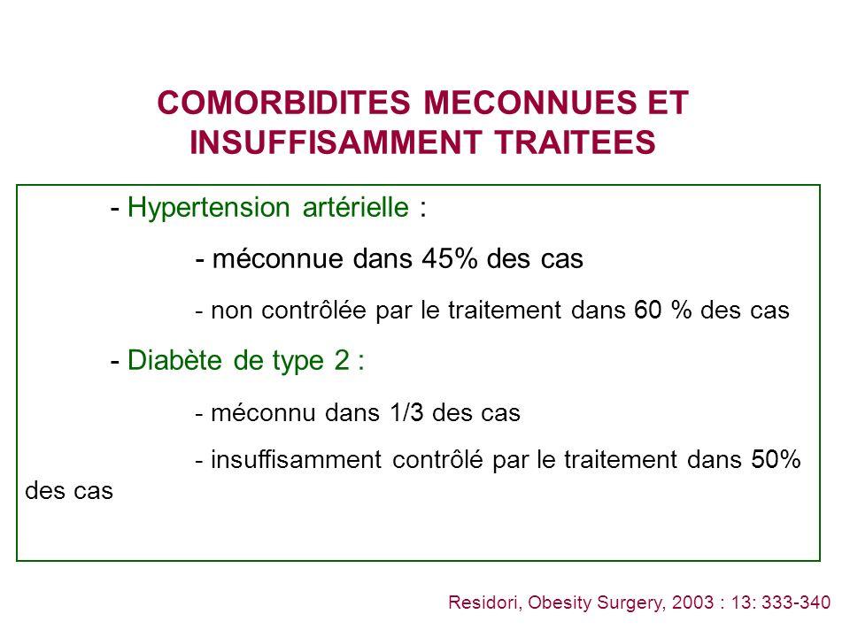 COMORBIDITES MECONNUES ET INSUFFISAMMENT TRAITEES - Hypertension artérielle : - méconnue dans 45% des cas - non contrôlée par le traitement dans 60 % des cas - Diabète de type 2 : - méconnu dans 1/3 des cas - insuffisamment contrôlé par le traitement dans 50% des cas Residori, Obesity Surgery, 2003 : 13: 333-340
