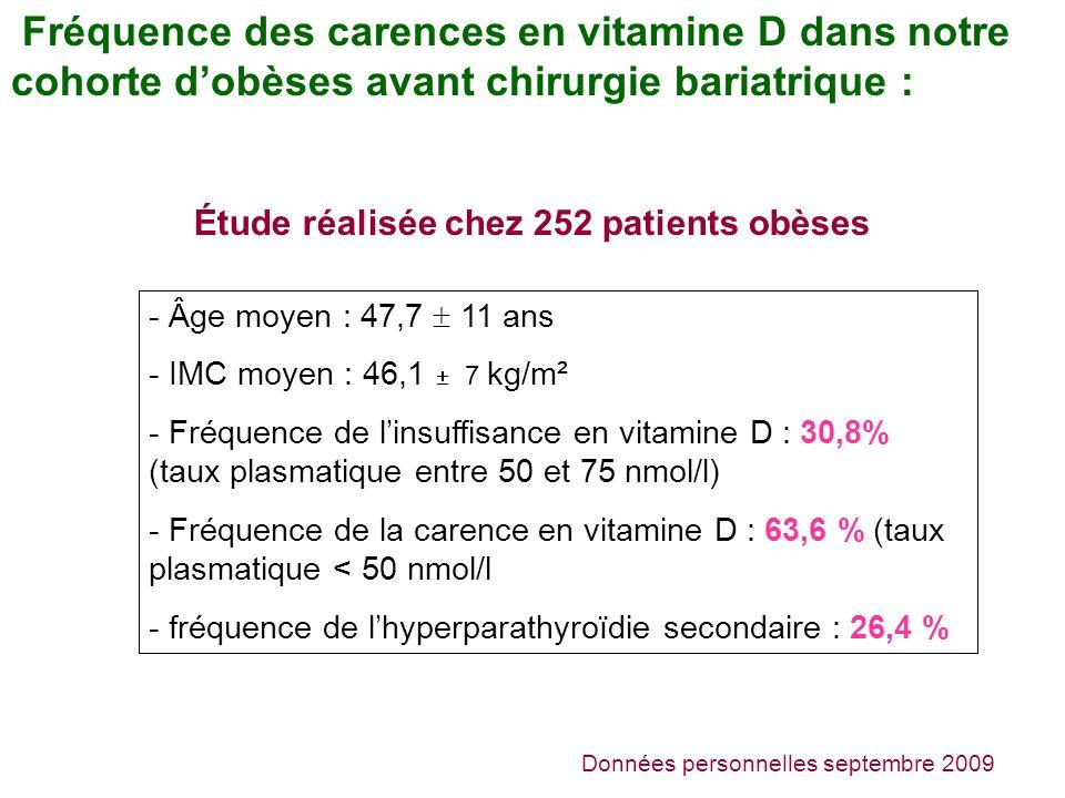 Fréquence des carences en vitamine D dans notre cohorte dobèses avant chirurgie bariatrique : Données personnelles septembre 2009 Étude réalisée chez 252 patients obèses - Âge moyen : 47,7 11 ans - IMC moyen : 46,1 7 kg/m² - Fréquence de linsuffisance en vitamine D : 30,8% (taux plasmatique entre 50 et 75 nmol/l) - Fréquence de la carence en vitamine D : 63,6 % (taux plasmatique < 50 nmol/l - fréquence de lhyperparathyroïdie secondaire : 26,4 %