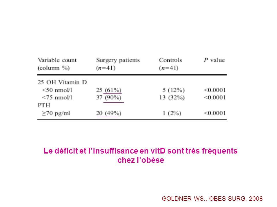 Le déficit et linsuffisance en vitD sont très fréquents chez lobèse GOLDNER WS., OBES SURG, 2008