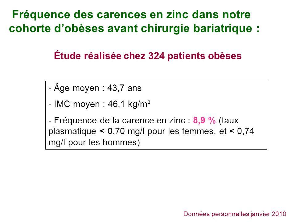 Fréquence des carences en zinc dans notre cohorte dobèses avant chirurgie bariatrique : Données personnelles janvier 2010 Étude réalisée chez 324 patients obèses - Âge moyen : 43,7 ans - IMC moyen : 46,1 kg/m² - Fréquence de la carence en zinc : 8,9 % (taux plasmatique < 0,70 mg/l pour les femmes, et < 0,74 mg/l pour les hommes)