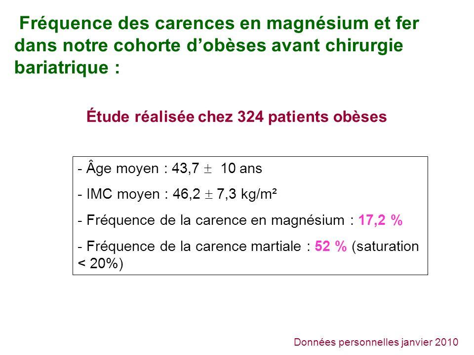 Fréquence des carences en magnésium et fer dans notre cohorte dobèses avant chirurgie bariatrique : Données personnelles janvier 2010 Étude réalisée chez 324 patients obèses - Âge moyen : 43,7 10 ans - IMC moyen : 46,2 7,3 kg/m² - Fréquence de la carence en magnésium : 17,2 % - Fréquence de la carence martiale : 52 % (saturation < 20%)